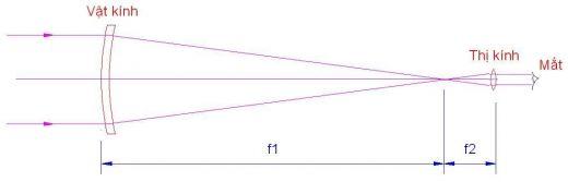thị kính có tiêu cự ngắn f2