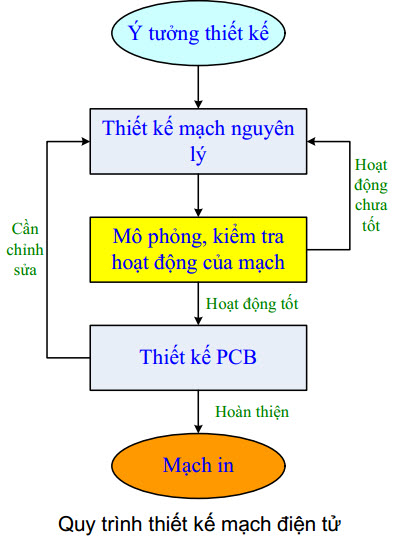 thiết kế mạch in pcb