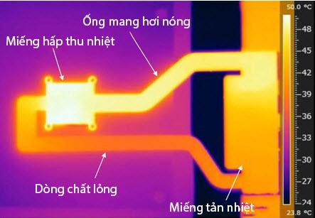 hiểu hệ thống tản nhiệt chất lỏng trên smartphone